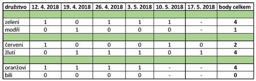 SHM-Playoff 6. semifinále 2017-2018