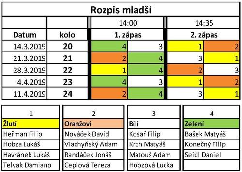 Rozpis liga 2018-19 březen-duben mladší