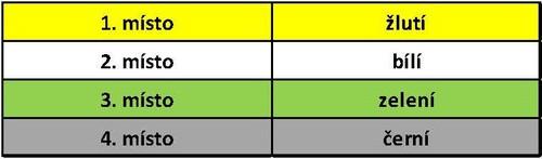 Florbalová liga 2018-19 koečné výsledky starší